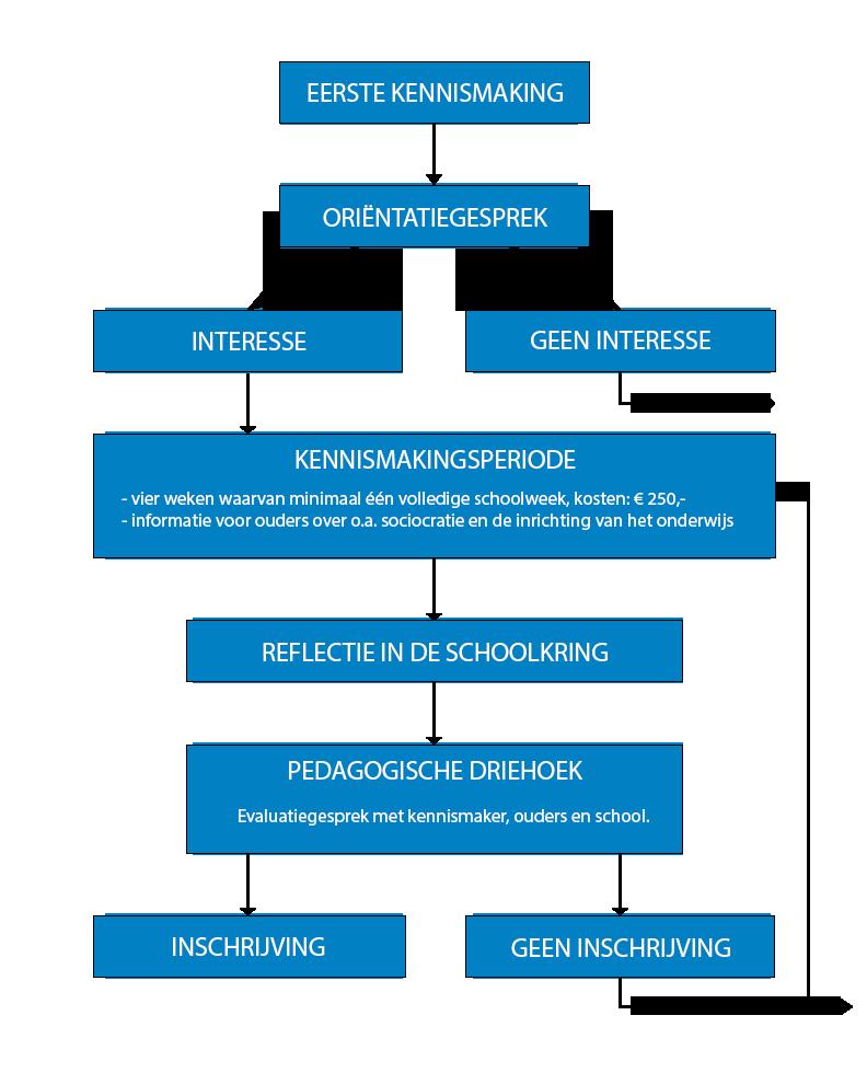 Toelatingsprocedure (schema)